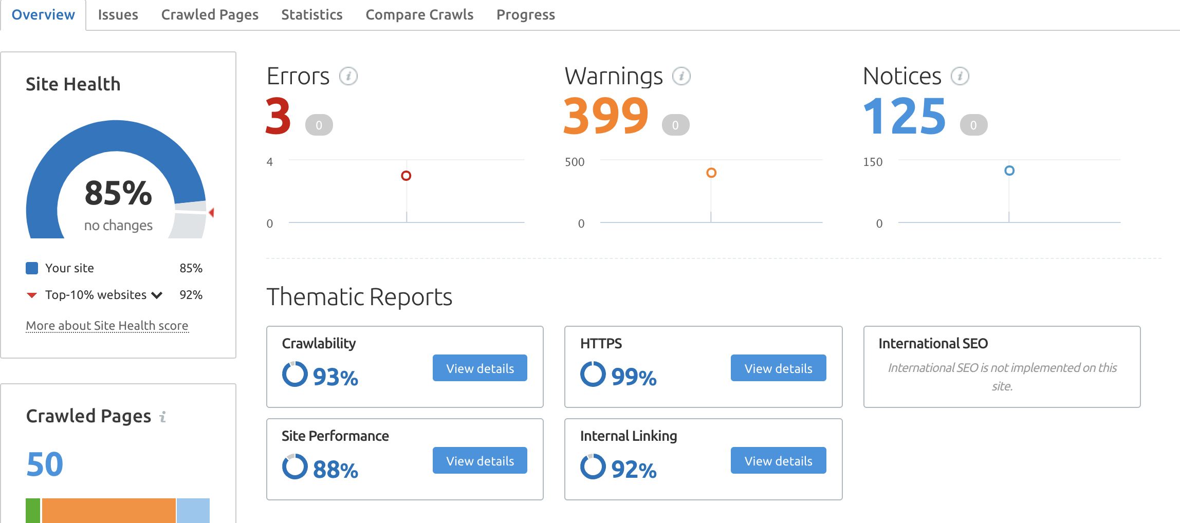semrush site audit overview dashboard