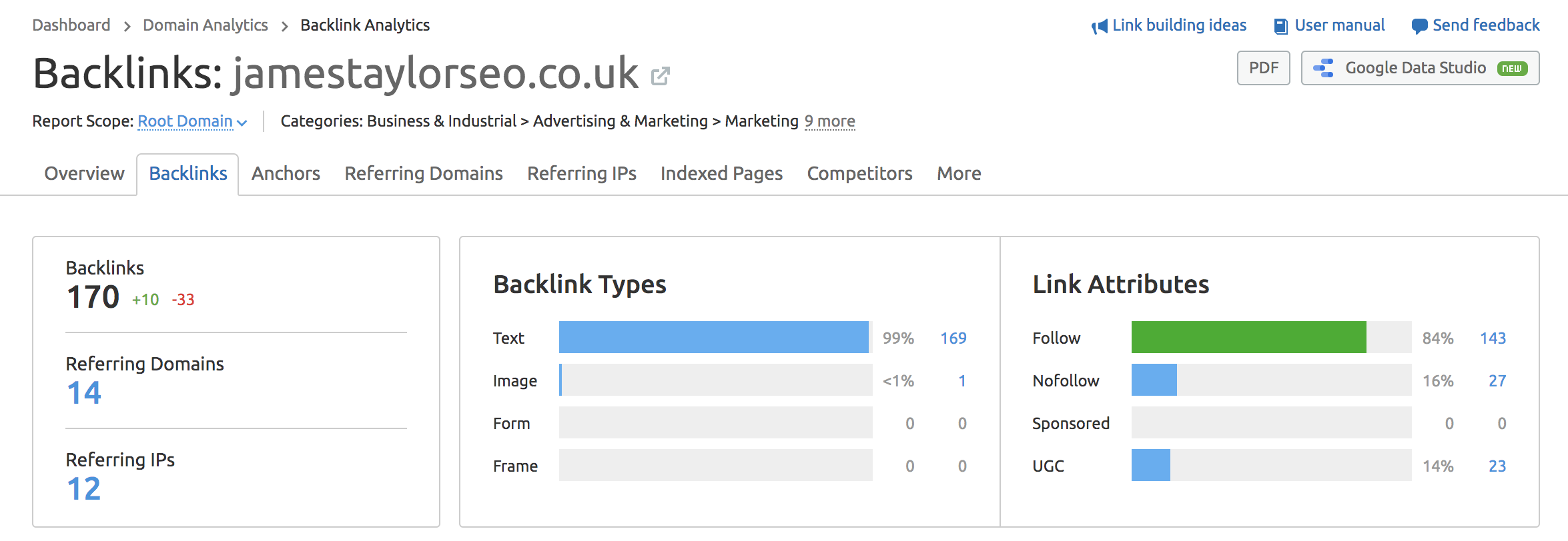 SEMrush backlink overview