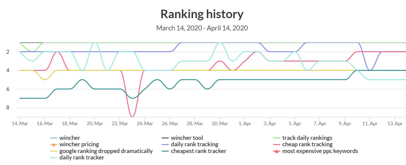 wincher ranking image